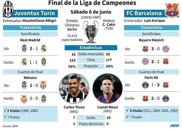 Infografía de la final de la Champions League 2015 tevez messi