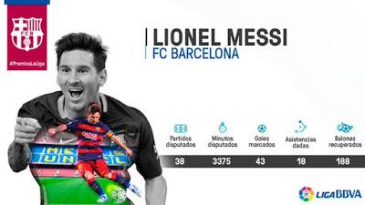 Premios La Liga 2015: Lionel Messi mejor delantero Liga Española