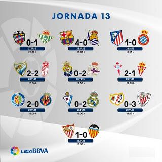 Resultados de la Jornada 13. Liga BBVA 2015