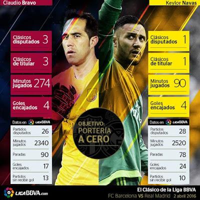 Claudio Bravo vs Keyor Navas clasico barcelona real madrid