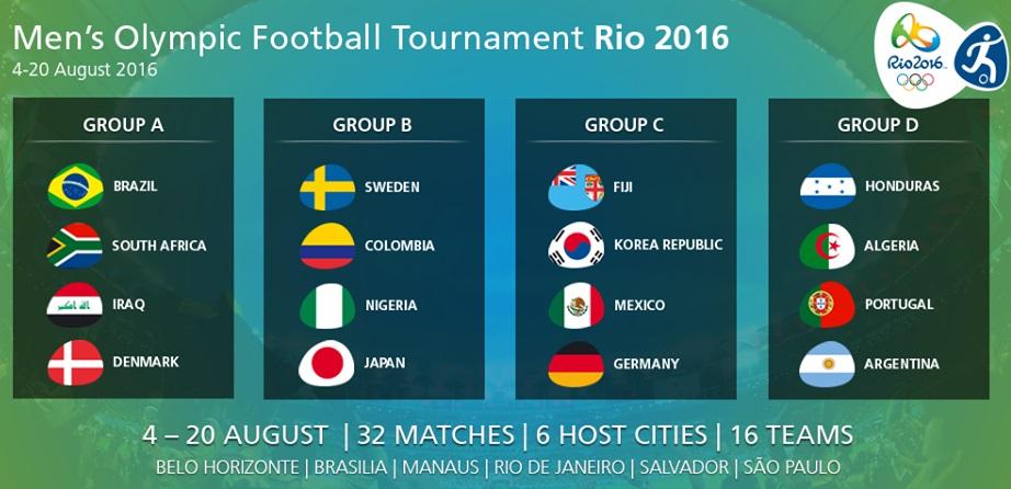 Juegos Olímpicos 2016 Fútbol Calendario De Partidos