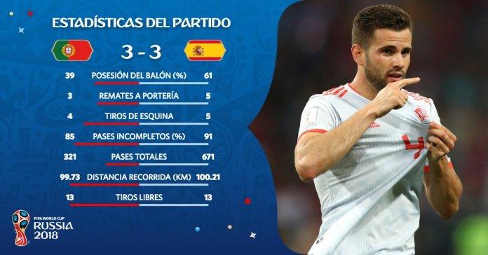 Estadísticas Portugal-España Mundial Rusia 2018