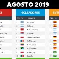 Ranking Mundial de Clubes | Agosto 2019
