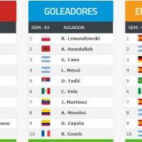 Ranking Mundial FIFA de Clubes 2019 | Octubre