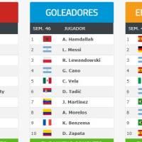 Ranking Mundial FIFA de Clubes 2019 | Noviembre