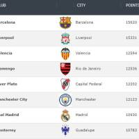Ranking Mundial de Clubes 2020 | Enero Semana 3