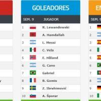 Ranking Mundial de Clubes FIFA 2020 | Febrero