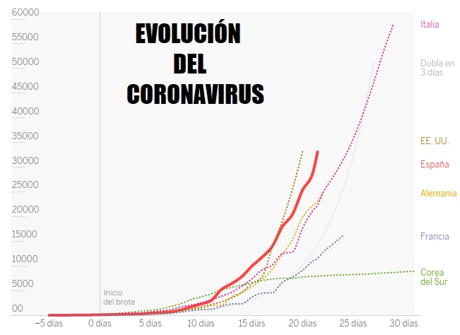 evolucion coronavirus españa