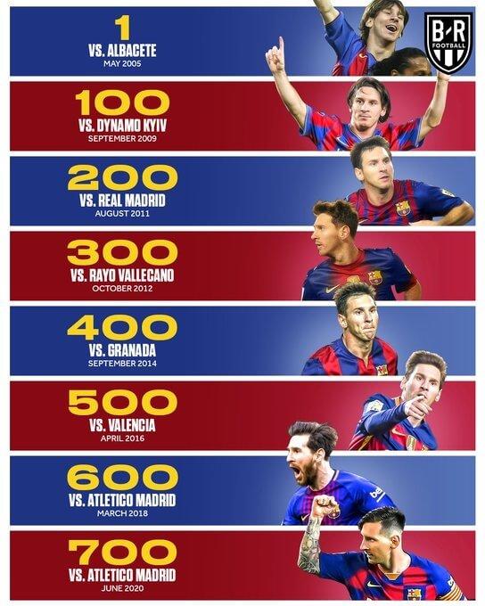 los 700 goles de messi