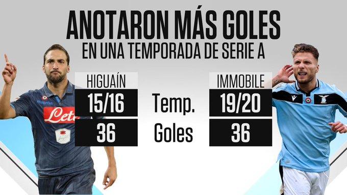 Immobile iguala a Higuaín como Máximo Goleador del Calcio