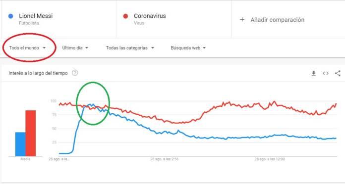 Google Trends Messi vs. Coronavirus