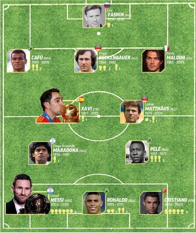 Balon de Oro Dream Team Equipo Ideal