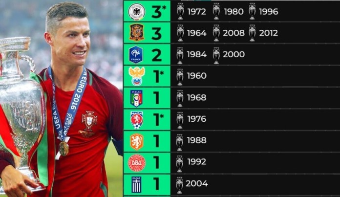 Palmarés Eurocopa | Campeones Año por Año