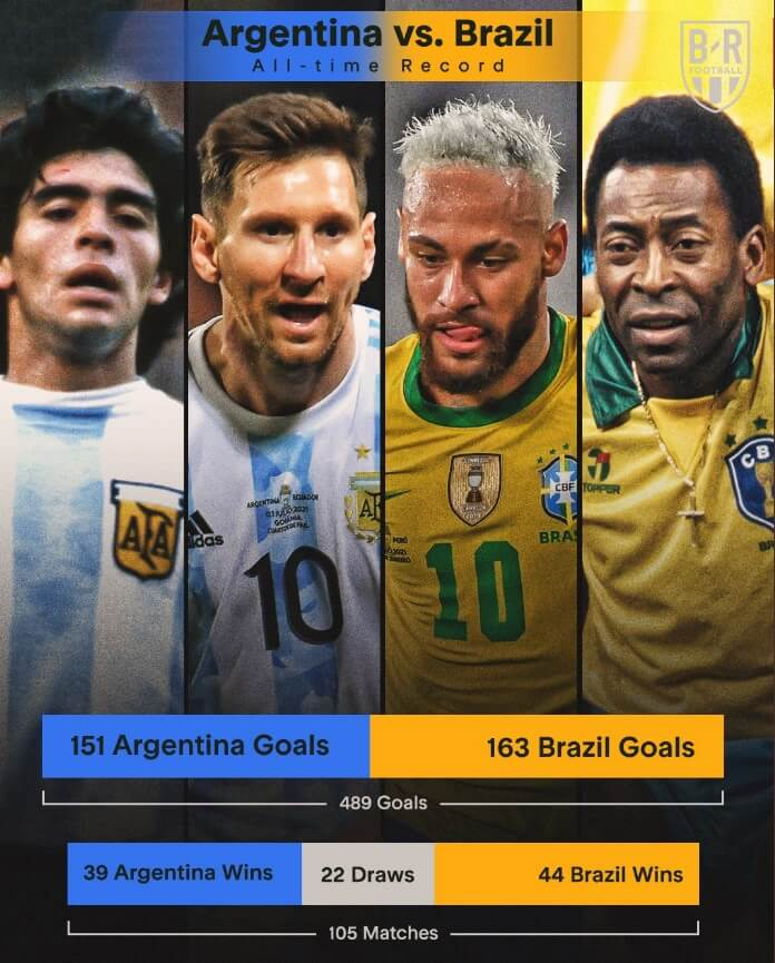 Memes Brasil-Argentina Final Copa América 2021