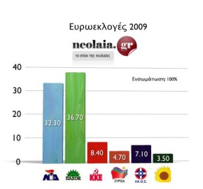eur0elections-neolaia