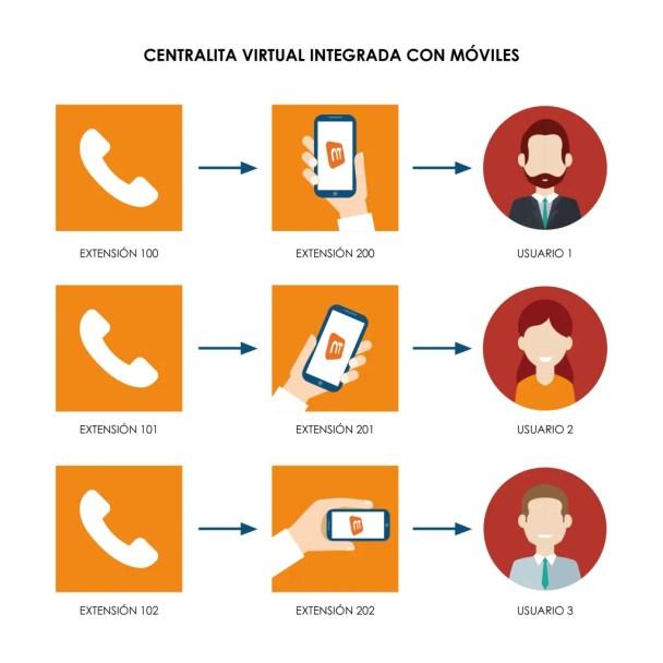 Centralita virtual con servicio de móvil integrado