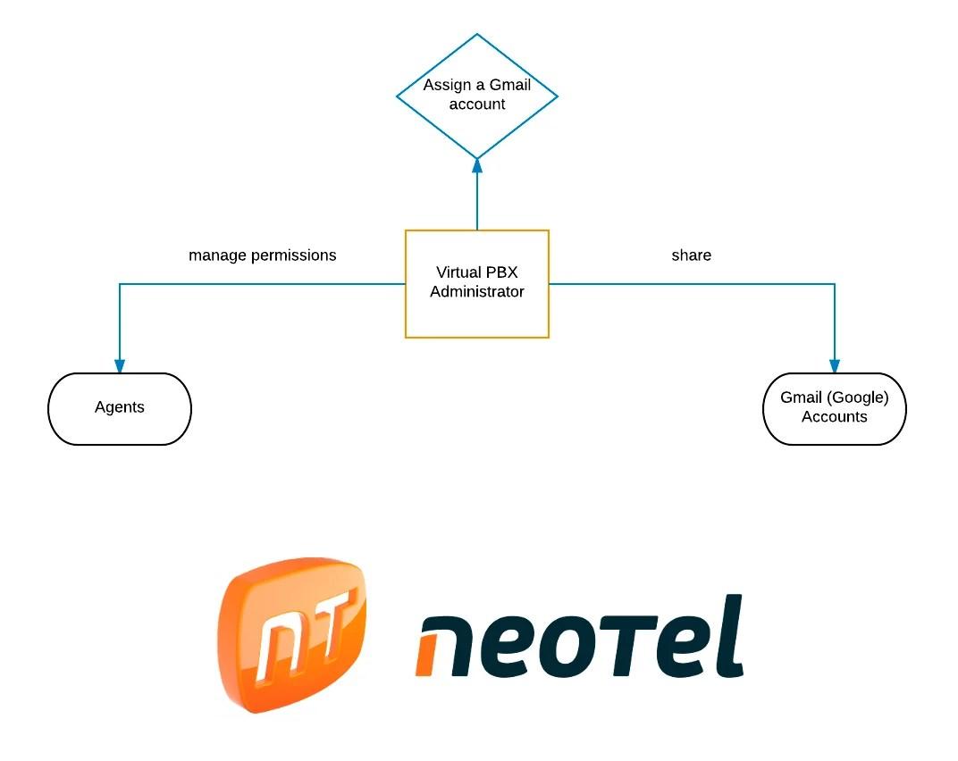 Integración entre Neotel y Google Calendar