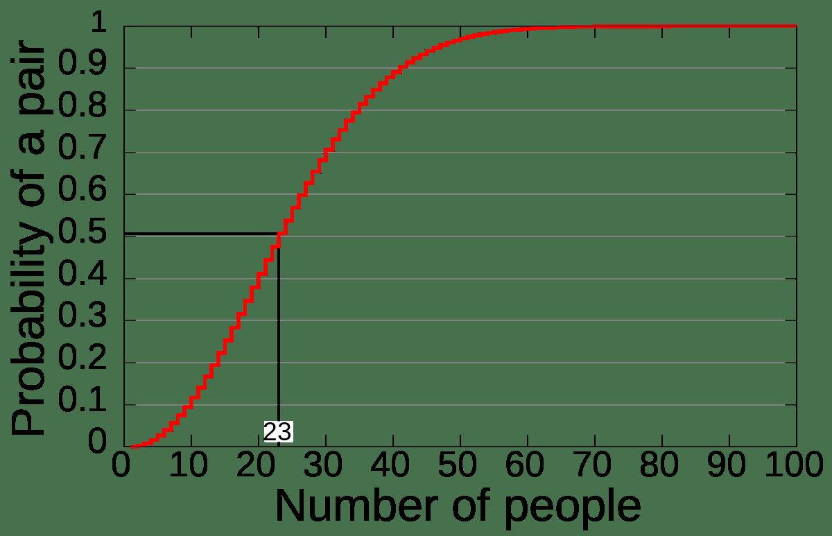 La Paradoja Del Cumpleanos