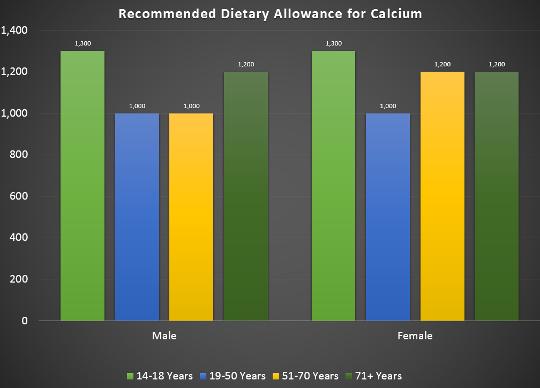 Calcium RDA