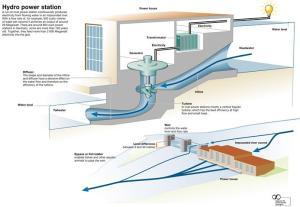 1 Hydropower