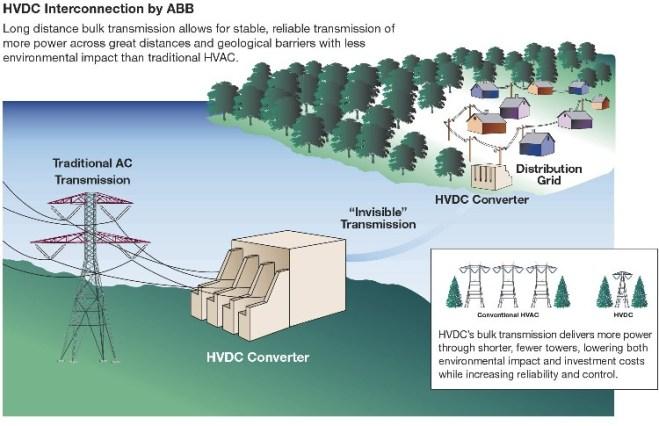 HVDC_ABB
