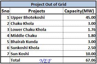 Project_outofgrid