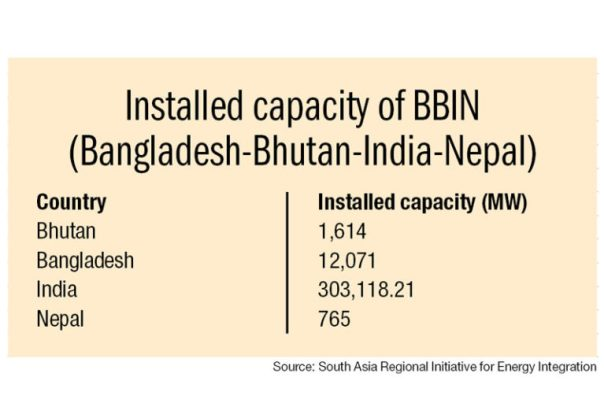 capacity of BBIN