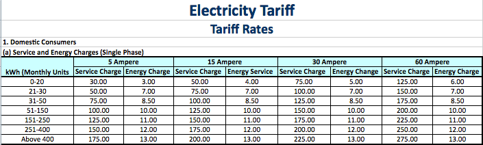 NEA Electricity tariff rates