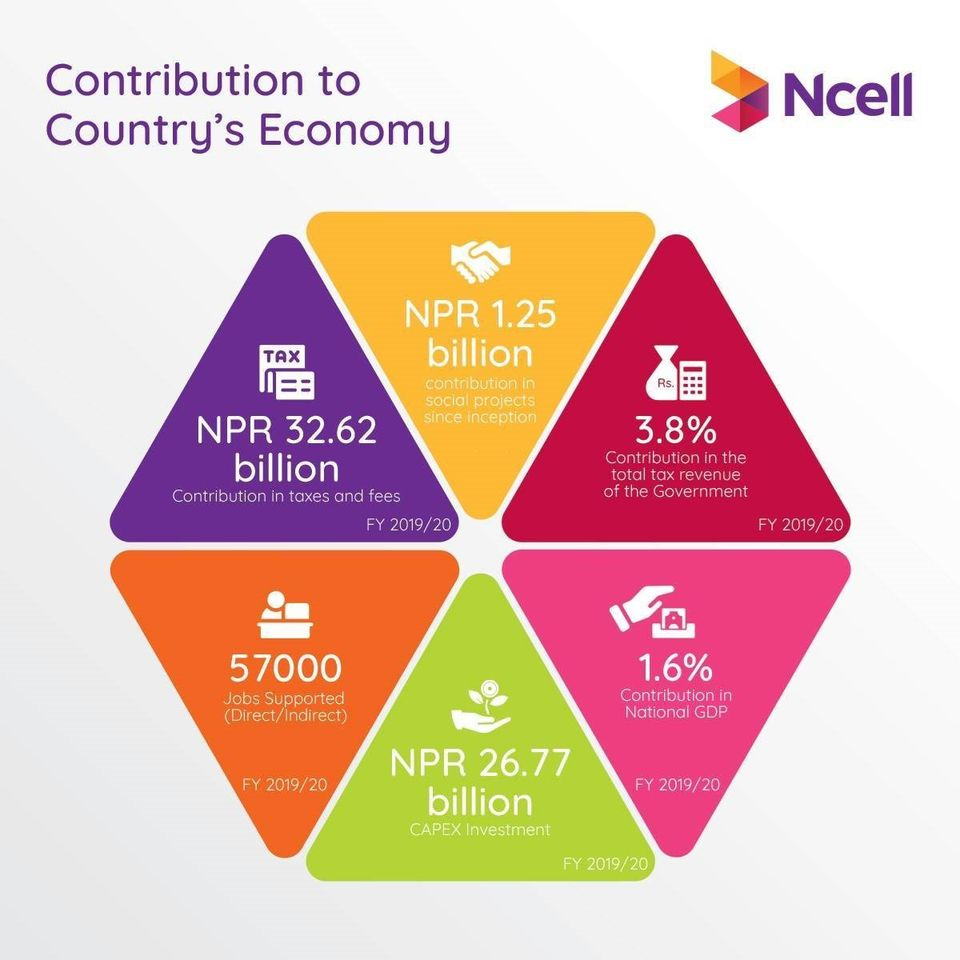 Ncell contribution to economy 2019/20