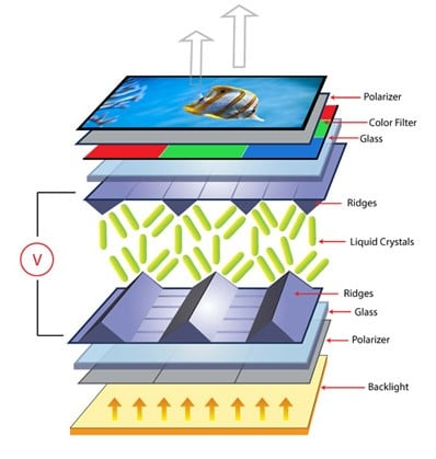 how-lcd-display-works