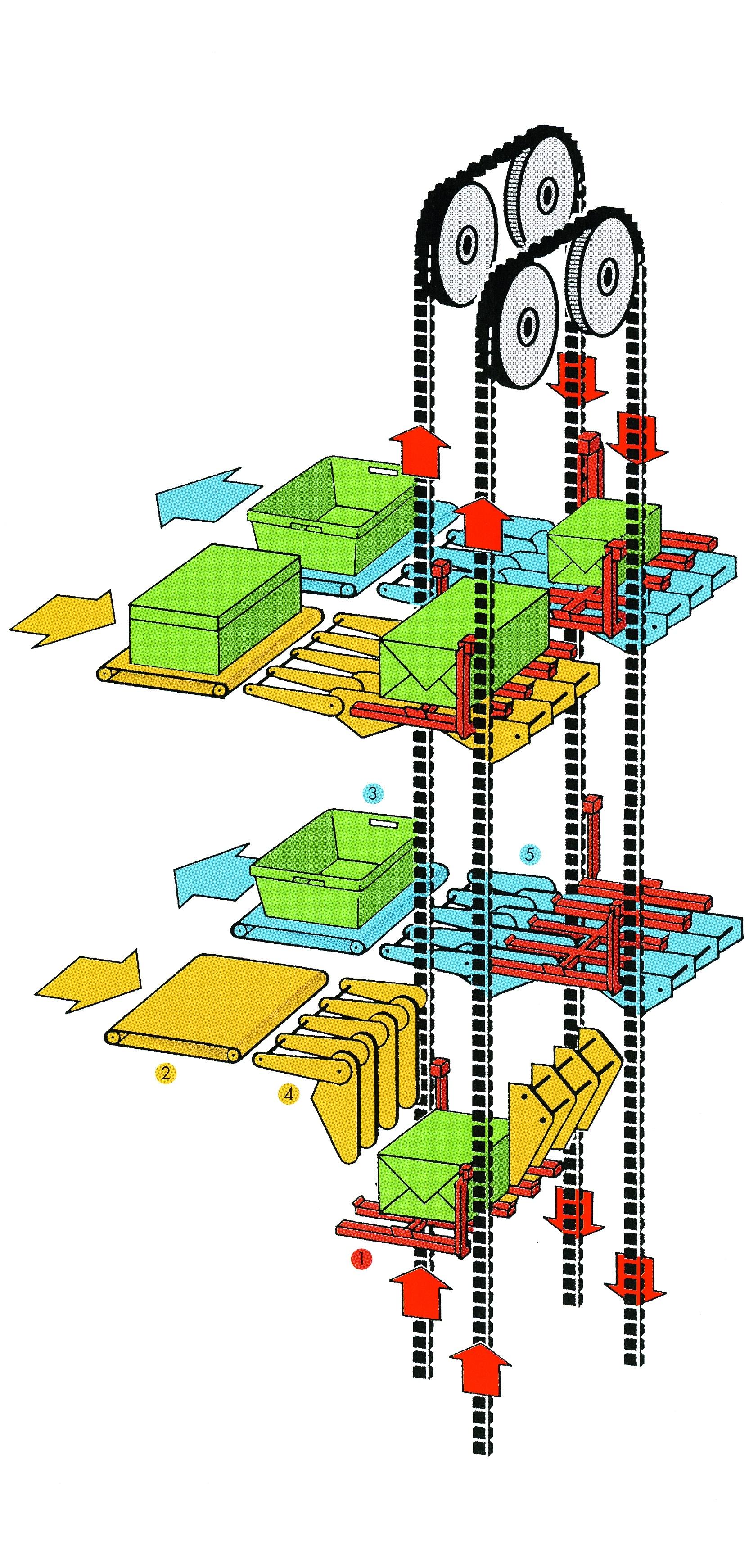 Circulating Conveyors For Distribution Applications