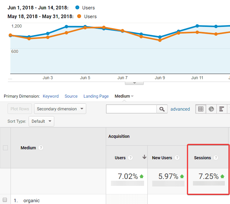 increase in organic sessions graph