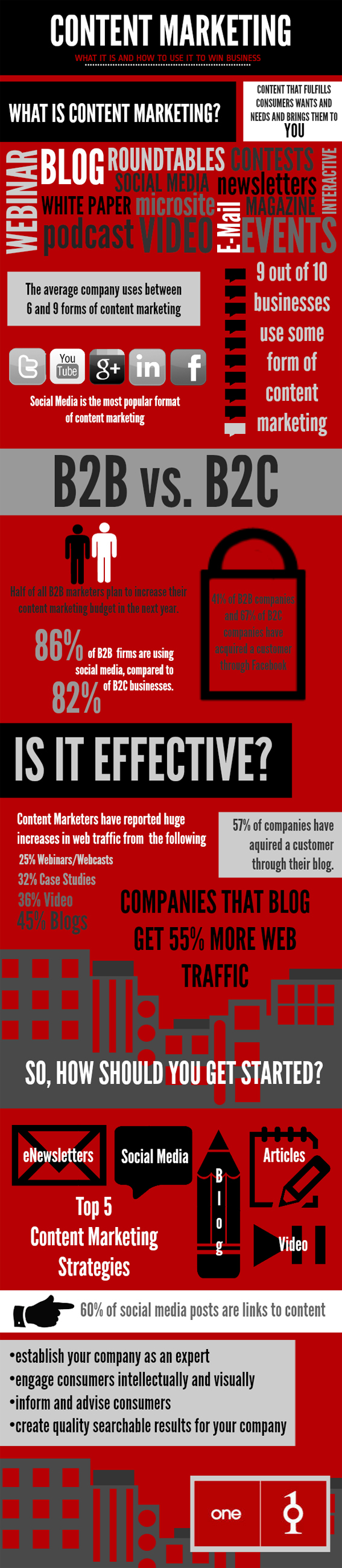 Content Marketing Analysis [INFOGRAPH]