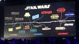 D23 Expo 2019, Lucasfilm svela la Timeline ufficiale della saga di Star Wars!