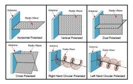 VHF/UHF antenna polarization and testing
