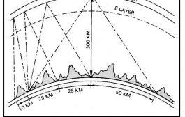NVIS: Near Vertical Incidence Skywave [ PodCast ]