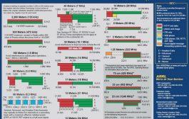 Ham radio Frequency Chart