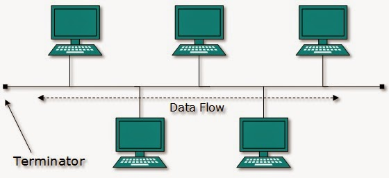 Topologi Jaringan Komputer (Topologi Bus)