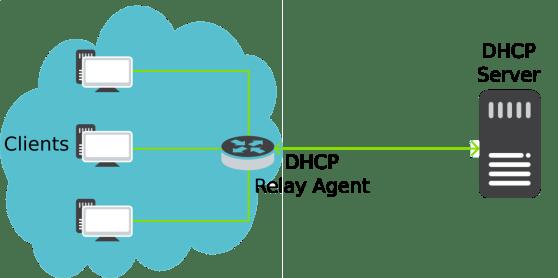 Pengertian DHCP : Fungsi, Layanan & Cara Kerja DHCP LENGKAP