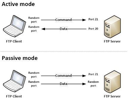 Ketahui pengertian ftp beserta fungsi dan cara kerjanya fungsi ftp ccuart Gallery