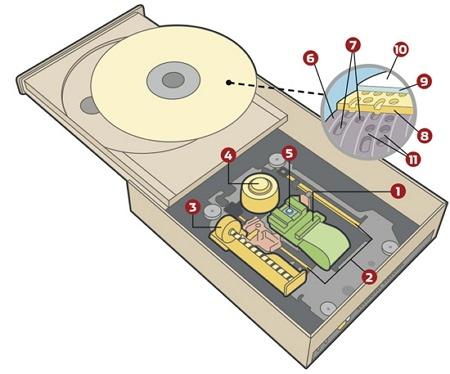 pengertian optical drive