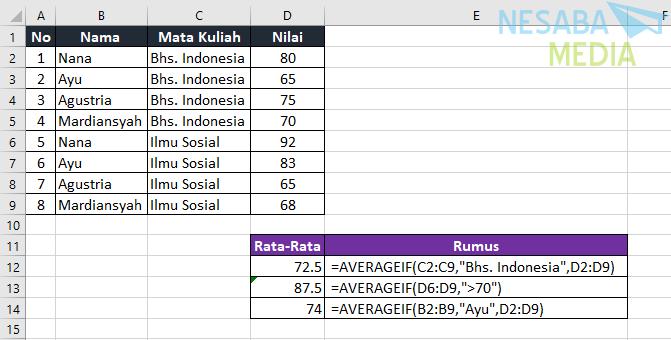 Contoh AVERAGEIF di Excel 1
