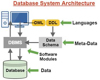 Pengertian DBMS adalah