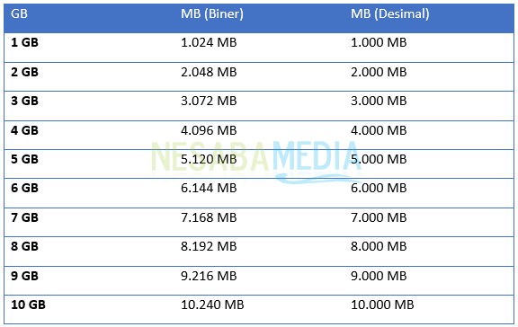 1 GB what is MB