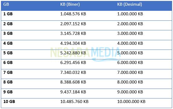 1 GB berapa KB