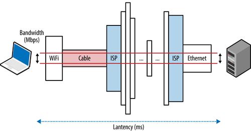 Definisi Bandwidth dan Cara Kerja Bandwidth