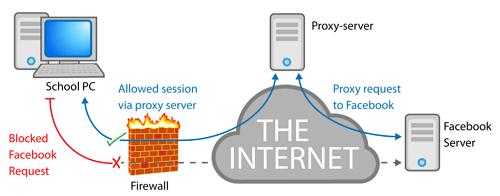 cara kerja proxy server adalah