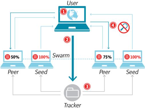 Prinsip cara kerja uTorrent versi terbaru
