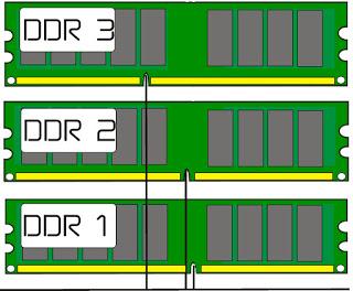 Cara Membedakan RAM DDR 1, DDR 2, DDR 3