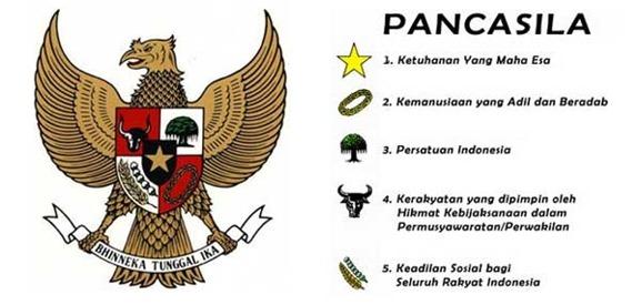Understanding Pancasila is